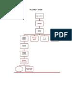 Flow Chart of SSM