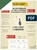 #Infographie - Comment voyagent les influenceurs du secteur tourisme?