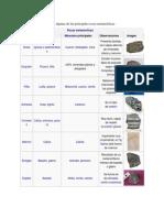 La siguiente lista incluye algunas de las principales rocas metamórficas