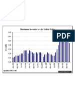 Inventories to Sales Ratio July 09