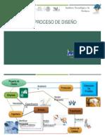 Mapa Mental Proceso de diseño
