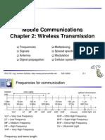 C02 Wireless Transmission
