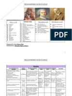 Philosophies of Education.Pdf