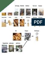 PetaniGudang Gandum Pabrik Tepung Pabrik Roti Distributor Toko Grosir Konsumen