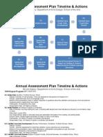 art history annual degree program assessment plan timeline