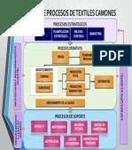 Mapa de Procesos Productivo