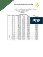 Tabelas, Teto Salarial, Benefícios e outras informações