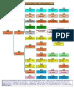 Piramide de Ratios Financieros