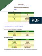 Tema2-Presente Indicativo Verbos Regulares y Pron.personales