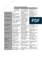 instructional design rubric final
