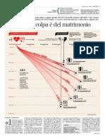 Divorzi e separazioni all'Italia