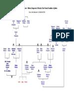 Genealogical Chart - Hébert, Desportes & Martin - First French Families at Québec