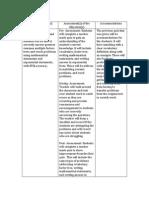 assessment plan chart