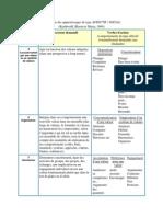 Taxonomie Des Apprentissages de Type AFFECTIF