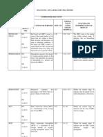 Diagnostic and Laboratory Procedures - Monchee.docx