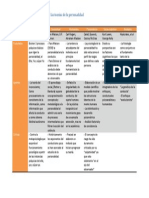 Modelos multiparadigmáticos de las teorías de la personalidad