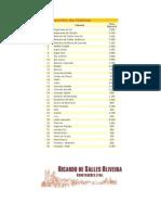 Peso Especificos Materiais