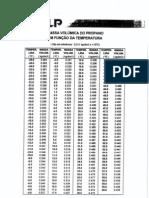 Tabela_Densidades_Propano