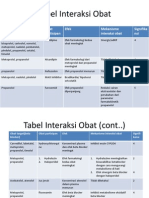 Tabel Interaksi Obat