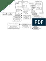 mapa de conceitos reações químicas 7º ano