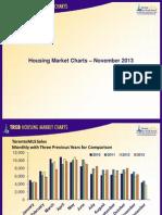 Toronto Housing Market Charts November 2013