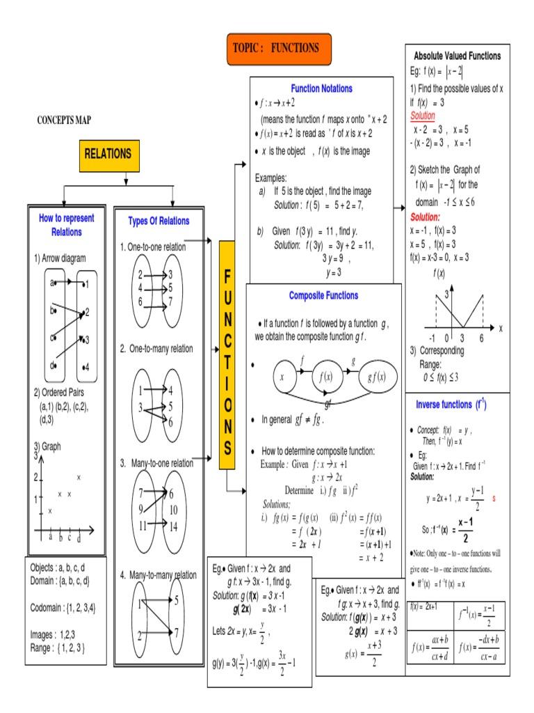 Kapurputeh Bab 9 Pembezaan Matematik Tambahan Facebook