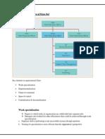 Org.chart of Pizza HutOrga
