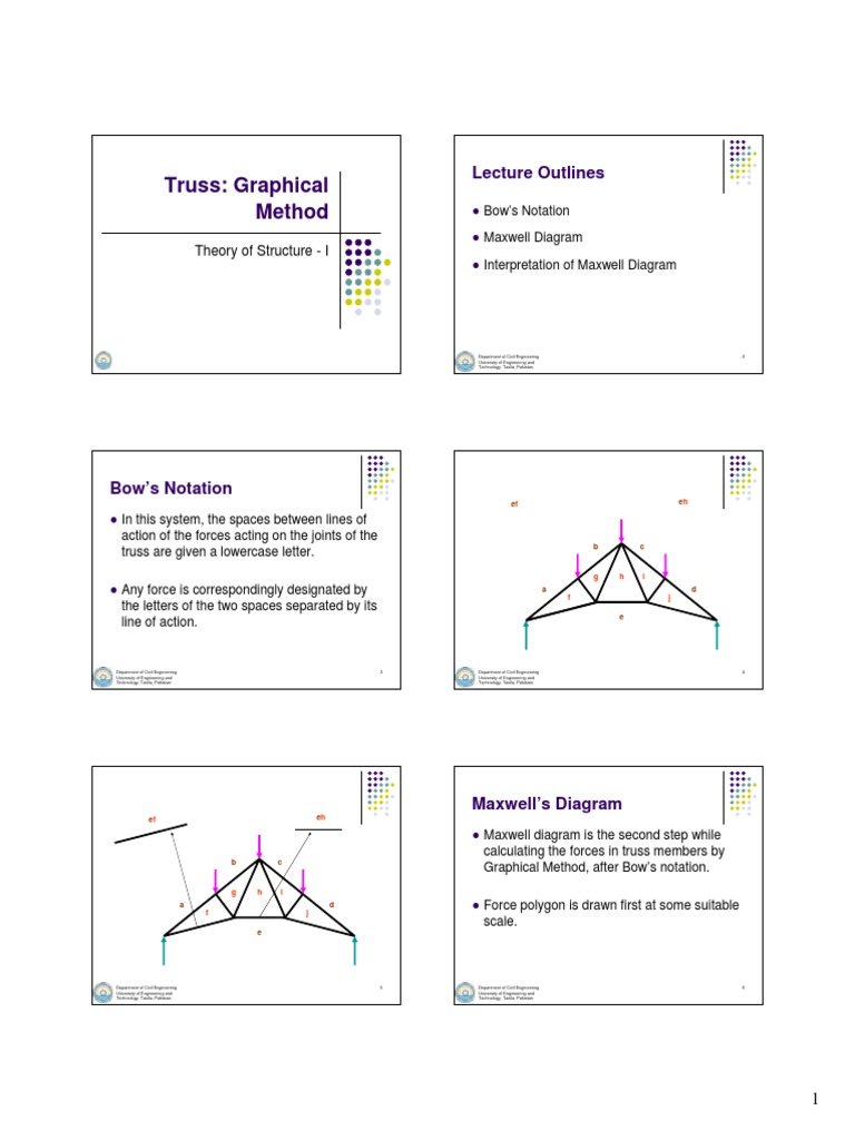 Graphical method for truss truss physics mathematics ccuart Gallery