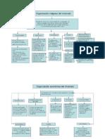 Mapas Conceptuales de Organizacion de Virreinato