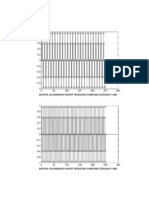 Bentuk Gelombang Diskrit Frekuensi Sampling Dengan f