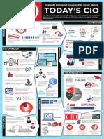 Today's CIO Infographic