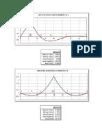 Graficas de Las Lineas de Influencia