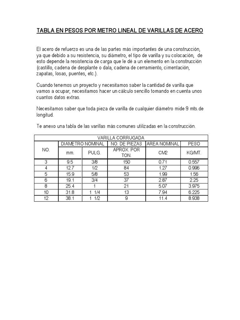 Tabla en pesos por metro lineal de varillas de acero - Varillas de acero precio ...