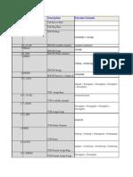 KPI_2g_List
