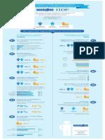 Infographic Partena
