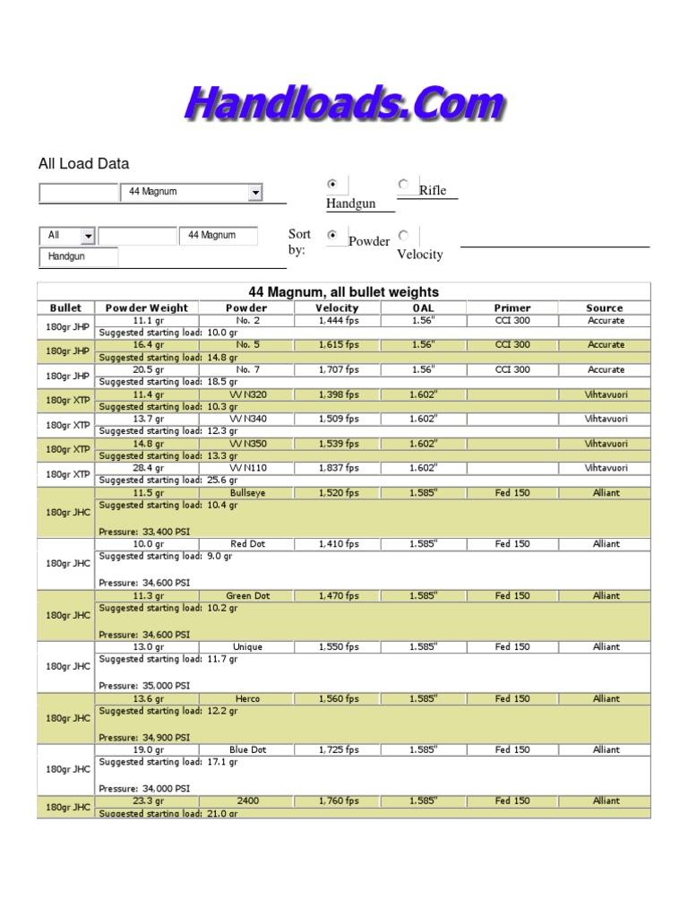 All Load Data for the 44 Magnum Handgun Cartridge