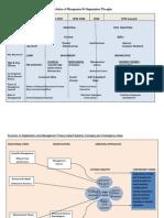 Evolution of Management Slide