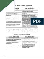 cuadro comparativo de leyes 1295 de 1994- 1562 de 2012.pdf