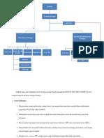 SOP Dan Struktru Organisasi Manajemen PLUIT SQUARE GARDEN