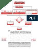 Diseño a Compresión de Elementos Esbeltos por LRFD AISC 360-10
