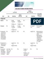 Doses Commonly Prescribed Antibiotics