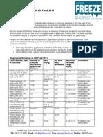 Glyphosate Residues in UK Food Final