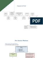 Civ Pro Flow Charts