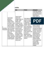 domain 4f rubric