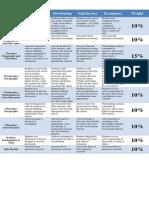 social studies benchmark rubric