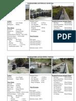 Profil Daerah Irigasi BBWS Pemali Juana