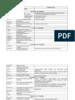 Curriculum Revision (Competencies).doc