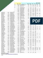 MEA Salaries 2013
