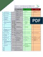 Relacion Entre Normas ISO - Ambiental SO