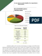 Gráfico das prioridades em relação à renda familiar dos respondentes artur daniel ramos modolo